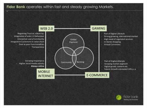 Os mecanismos de mídias sociais que constituem os pilares do modelo de negócio do Fidor Bank