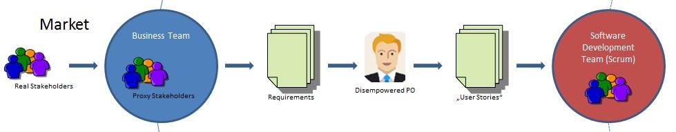 O Product Owner 'desprovido de poder' traduz os Requisitos em User Stories