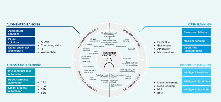 diagrama explicativo dos pilares que formam o exponential banking