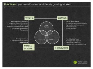 Social Media-Wirkungsmechanismen als Eckpfeiler des Geschäftsmodells der Fidor Bank