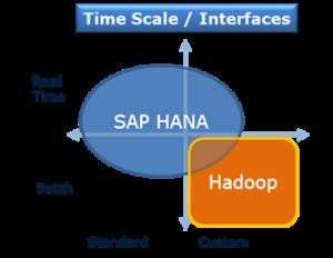 SAP HANA und Hadoop: Zeitskala und Schnittstellen