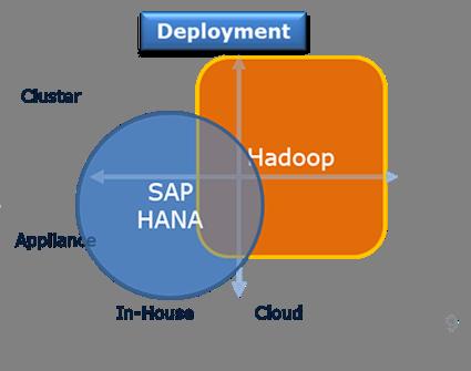 SAP HANA und Hadoop: Verwendung