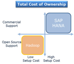 SAP HANA und Hadoop: Betriebskosten