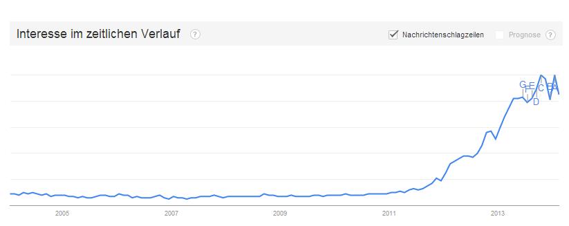 Das Interesse an Big Data ist auch unter den Suchanfragen auf Google Trends sichtbar (Quelle: Google Trends)