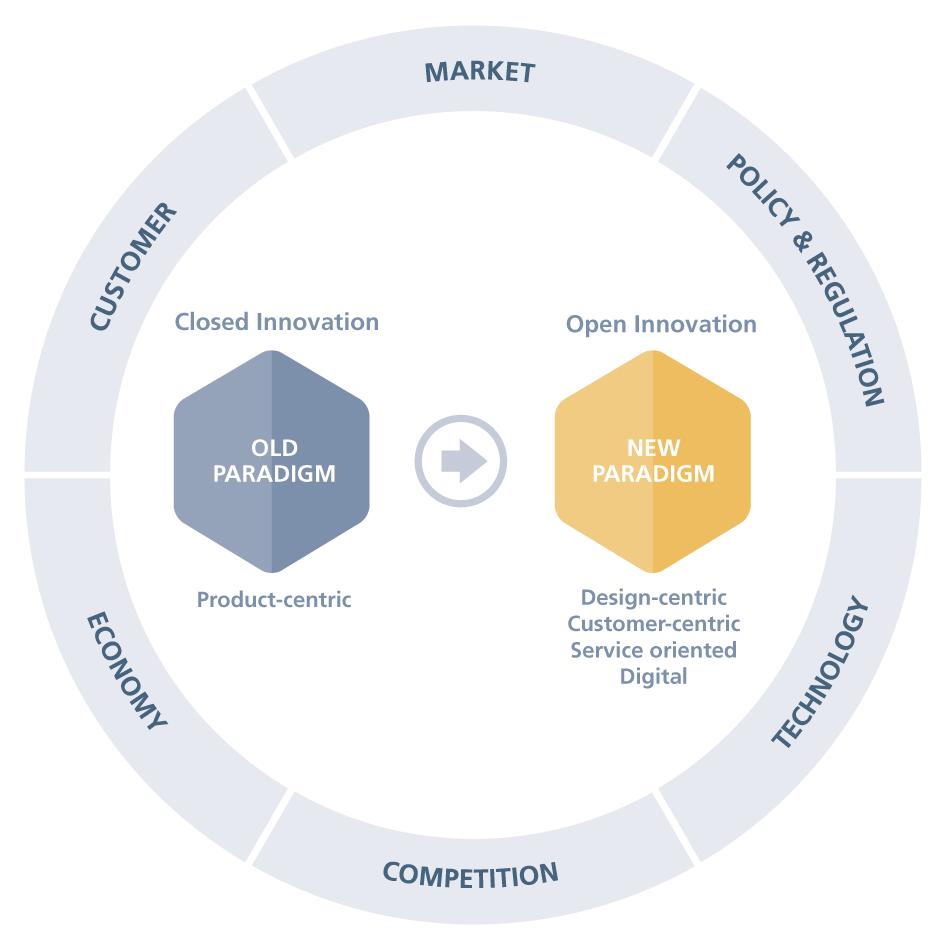 Die sechs Bereiche von Open Innovation