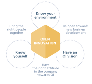 Open Innovation - Know your envrionment, know yourself, Have an OI vision