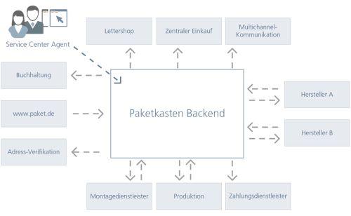 Eingespielte Prozesse: Das von GFT entwickelte Backend-System bringt 11 verschiedene Partner zusammen. Volle Kontrolle bietet das grafische Auftrags- und Kundenmanagementsystem.