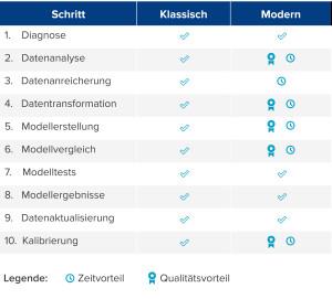 Im Vergleich zum klassischen Kundenscoring zeigt der GFT Ansatz deutliche Zeit- und Qualitätsvorteile in den einzelnen Modellentwicklungsschritten.