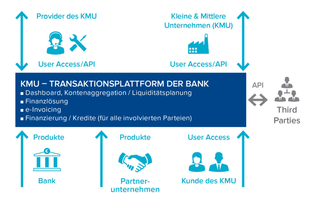 GFT SME Model for PSD2_DE