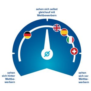 Deutsche Banken sind in Bezug auf Ihre Digital Banking Lösungen im Wettbewerbsvergleich auffällig konservativer als Banken anderer Länder.