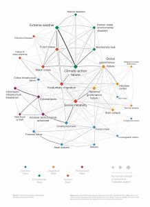Global Risks Interconnections Map