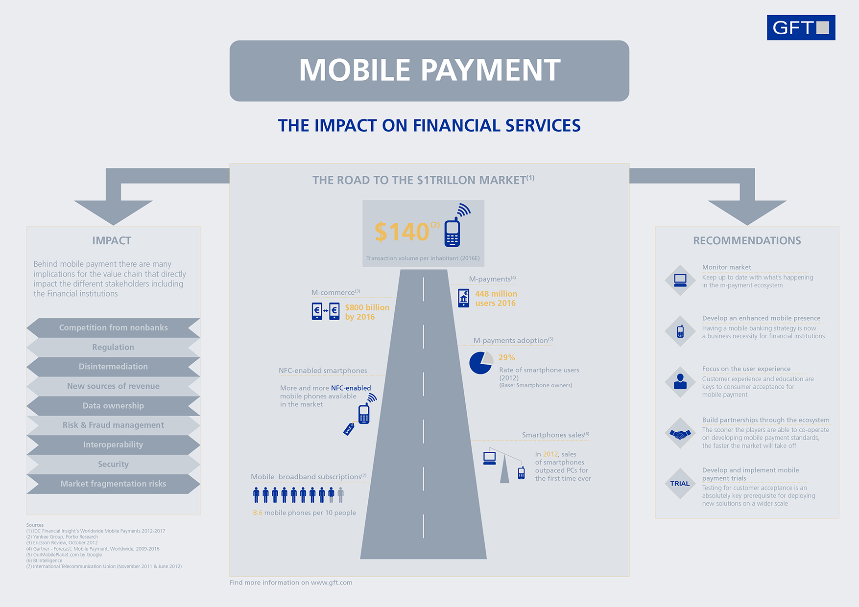 thesis on mobile commerce This study sought to determine the impact of mobile and internetbanking on performance of - financial institutions in kenya where the survey was conducted on financial institutions in nairobi.