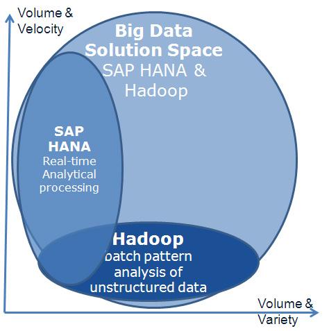 SAP_HANNA_HADOOP_2