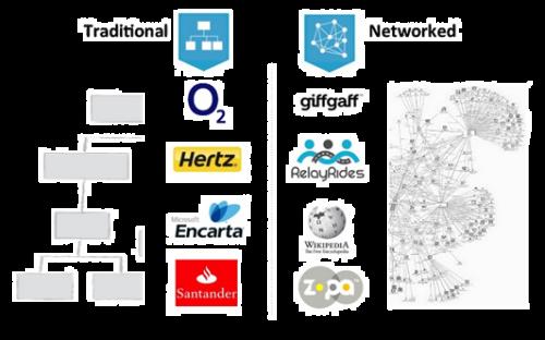 Cambio de modelo, de tradicional a interconectado via Claropartners