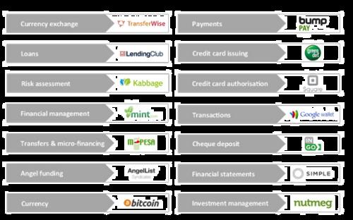 Startups disruptoras en los servicios financieros vía Claropartners