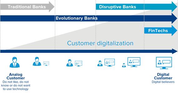 Figura 1. Estrategias para afrontar la transformación digital en el sector bancario
