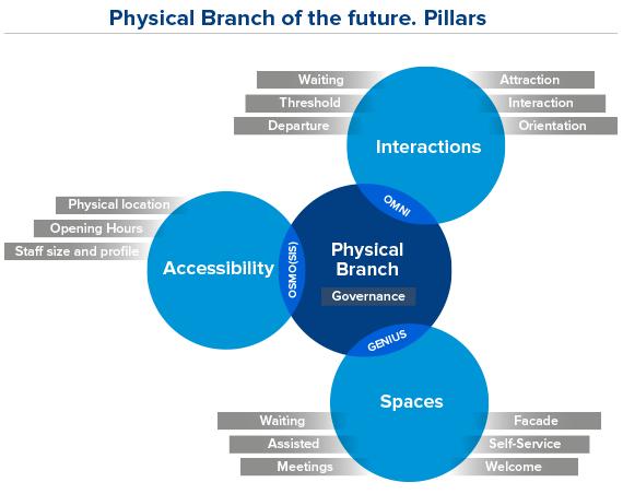 Figura 2. Pilares sobre los que se sustenta la oficina: accesibilidad, interacción y espacios