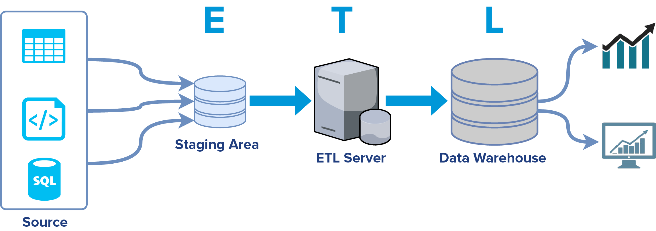 Schemat ETL