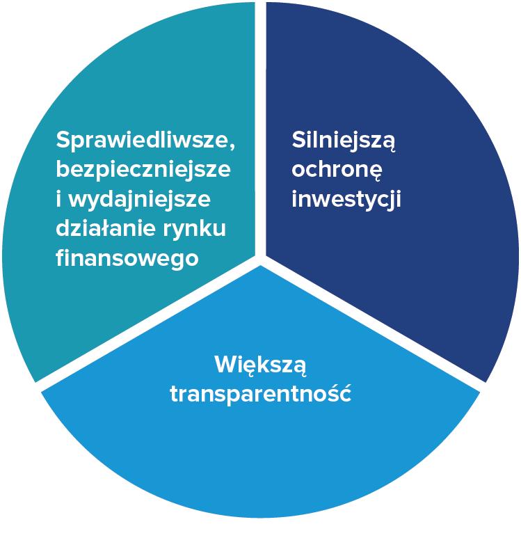 Trzy filary MiFID II
