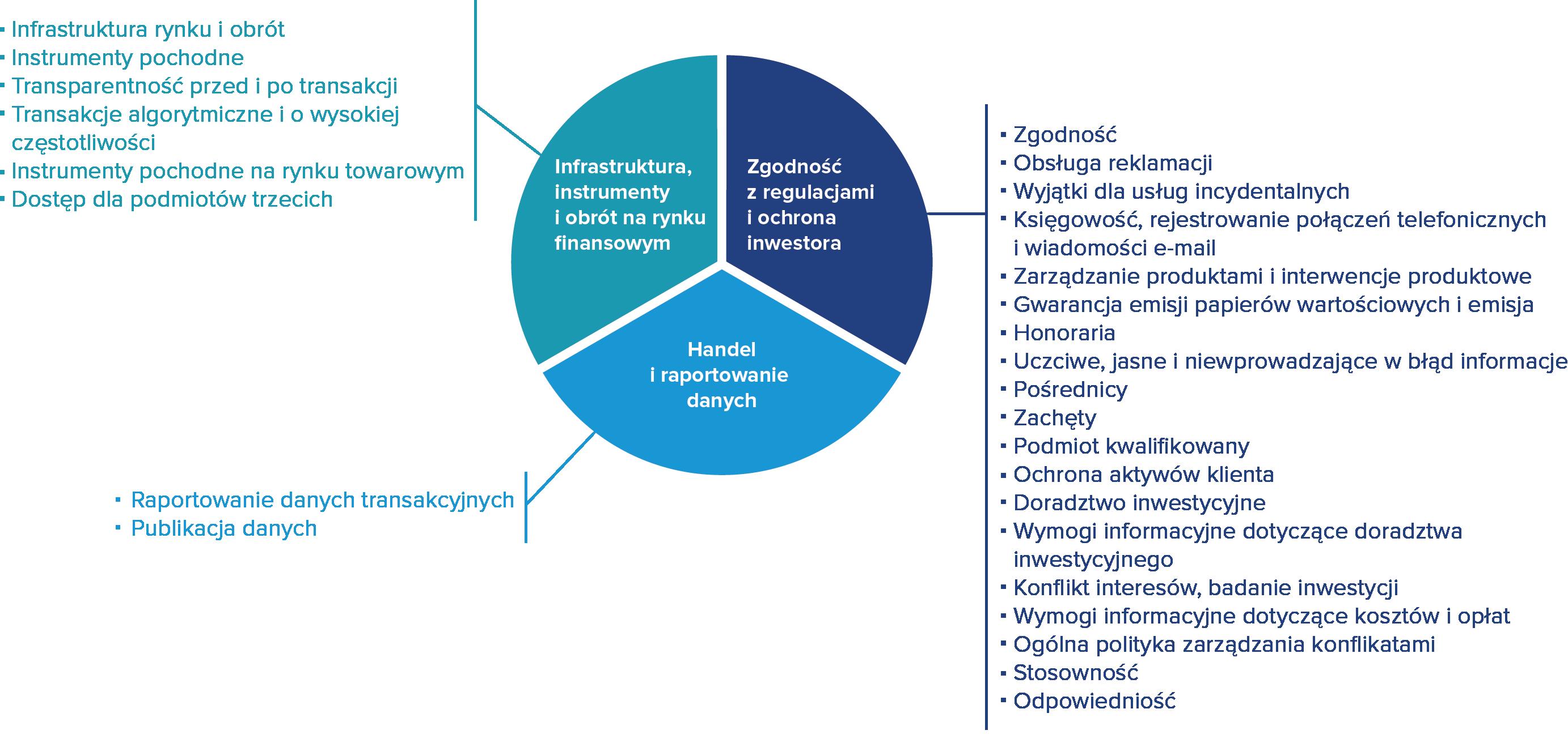 Zakres implementacji MiFID II