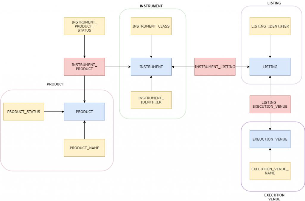 Data Vault 2 0 jako nowa metodyka projektowania i