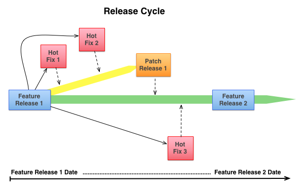 ServiceNow release Cycle