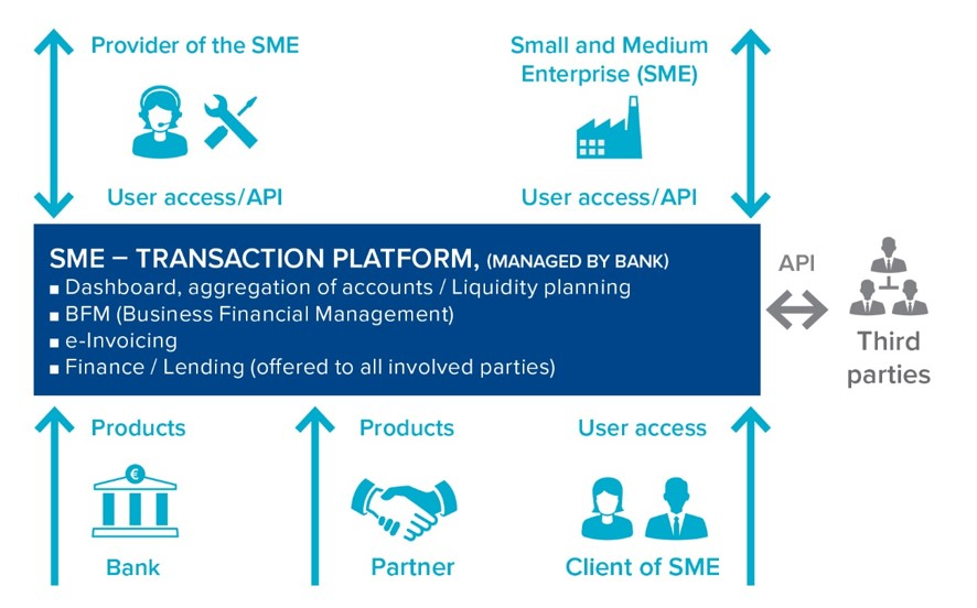 Modell of Small and Medium Enterprise (SME) transaction platform enhanced with open API and PSD2 services