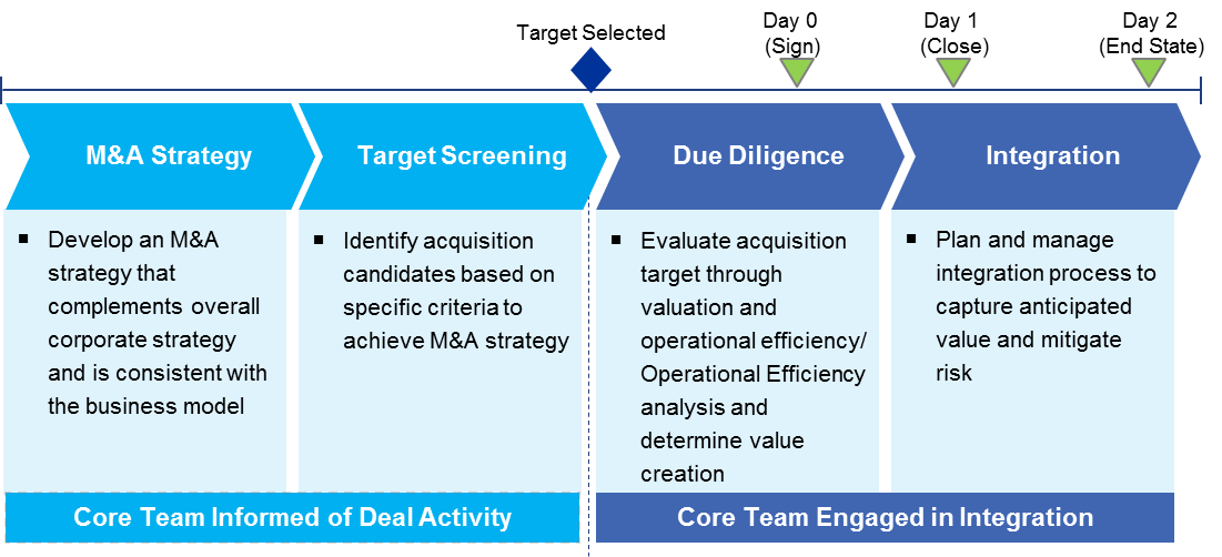 Second The MA Strategy Must Align With Organizations Strategic Plan Once Buyer Co Has Identified Targeted Potential Companies It Engages In